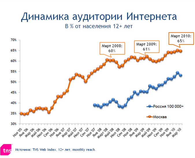 динамика аудитории Рунета 2005-2010 гг